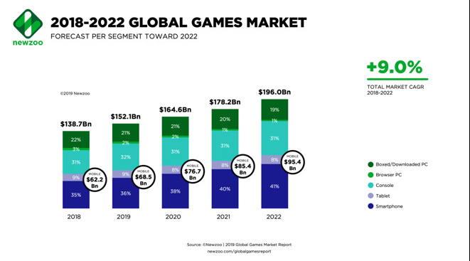 苹果打败EA和任天堂成为全球第四大游戏公司