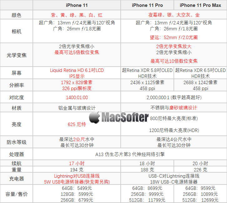 iPhone 11 / Pro / Pro Max三款区别及选购指南