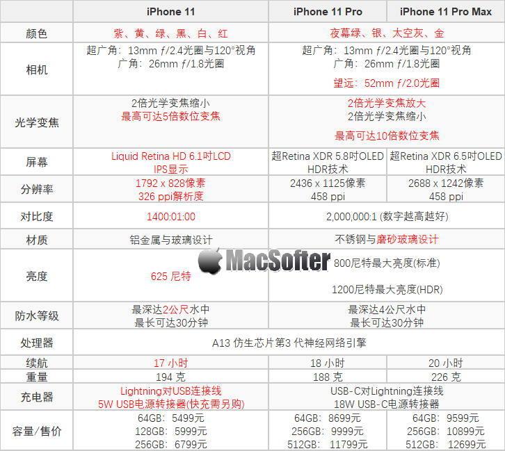iPhone 11 / Pro / Pro Max三款区别及选购指南 苹果新闻 第1张