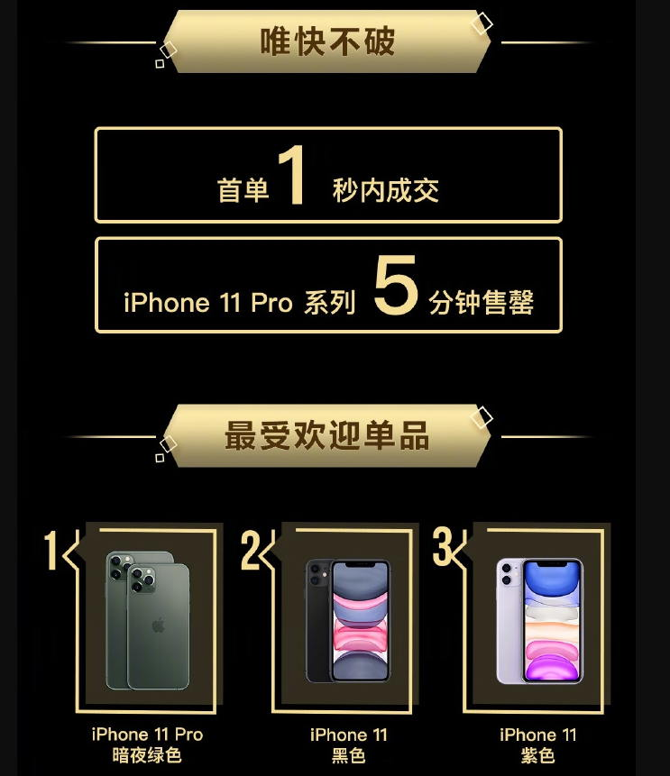 果粉疯抢iPhone 11:夜幕绿和紫色最受欢迎
