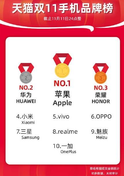 疯狂的双11今年最大赢家竟是美国苹果和iPhone 11 苹果新闻 第1张