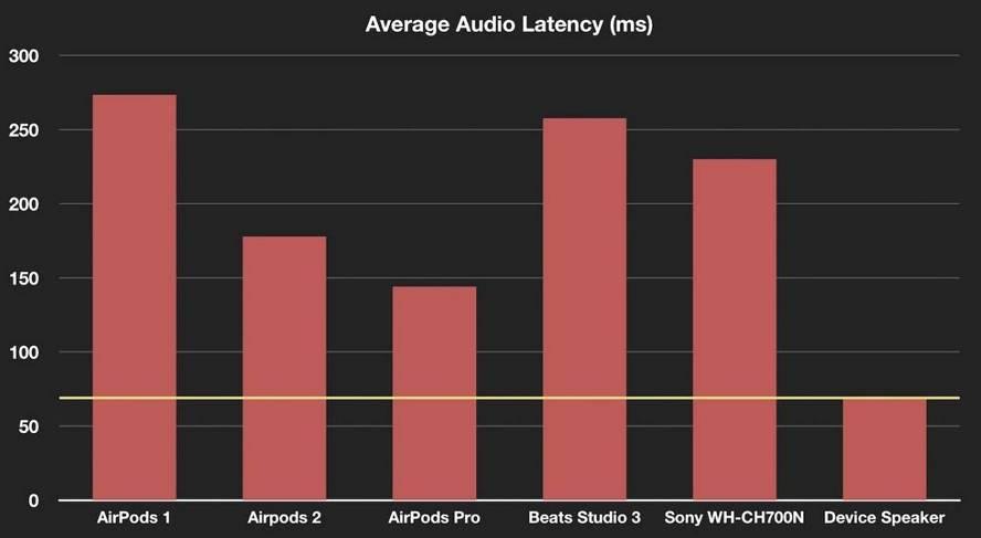苹果AirPods Pro隐藏改进:低延迟率、音乐接近无缝连接 苹果新闻 第1张