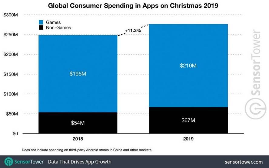 果粉圣诞节当天在App Store 消费58 亿:创新纪录 苹果新闻 第1张