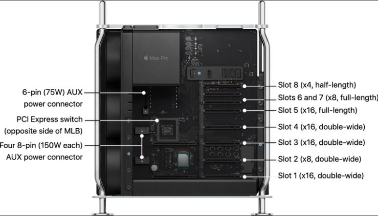 苹果公布Mac Pro和Pro Display XDR技术白皮书下载