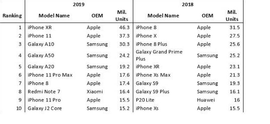 2019年全球10大智能手机销量排行榜出炉:苹果包揽一半 苹果新闻 第1张