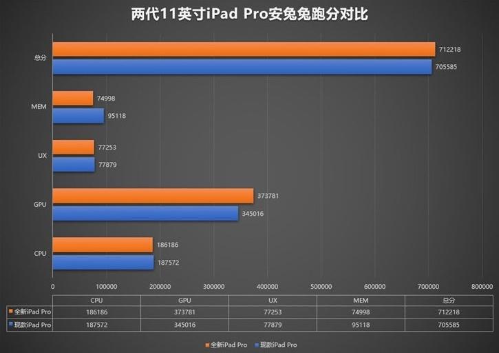 iPad Pro 2020跑分曝光 - A12Z性能小幅提升