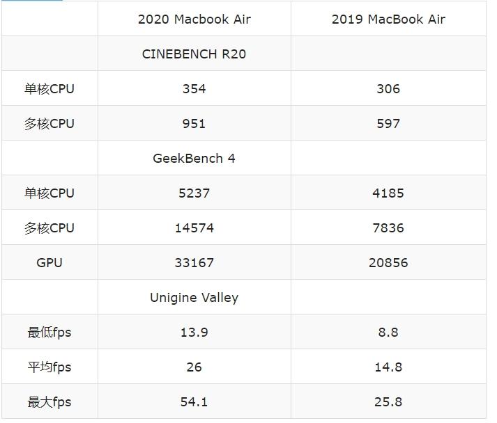 外媒最新MacBook Air 2020 开箱评测来了