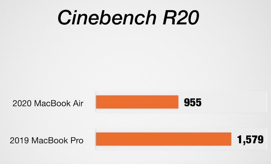 散热短板导致MacBook Air长时间使用性能会降40%