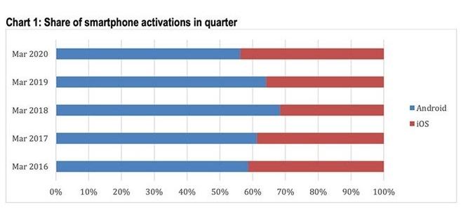 iOS美国占有率创5历年新高