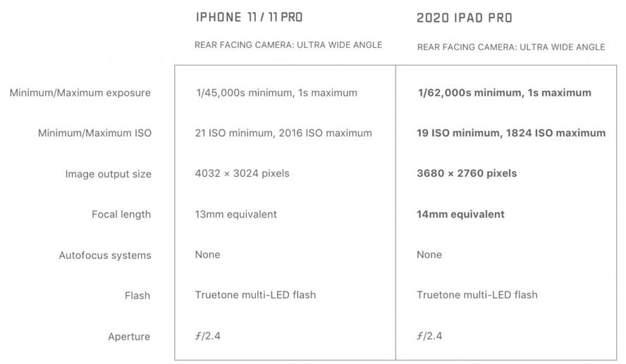 苹果iPad Pro 2020超广角镜头效果比iPhone 11更糟