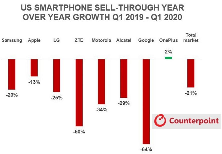 今年第一季度各大手机厂商销量下滑:iPhone仍包揽前三