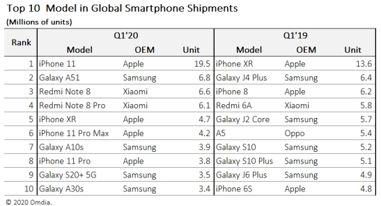 iPhone 11击败XR成为2020 第一季全球No.1销量手机