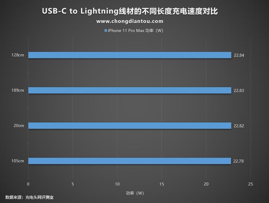 电源连接线越长,iPhone / iPad 充电速度越慢吗?