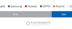 苹果独霸2020 Q1全球高端智能手机:市占高达57%