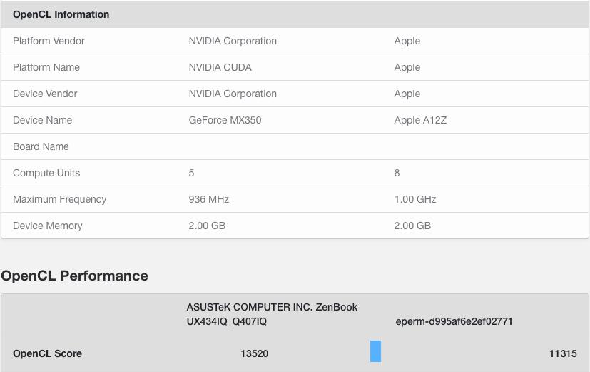 苹果A12Z的Mac开发机GPU测试跑分已超锐龙R5 4500U和酷睿i7-1065G7
