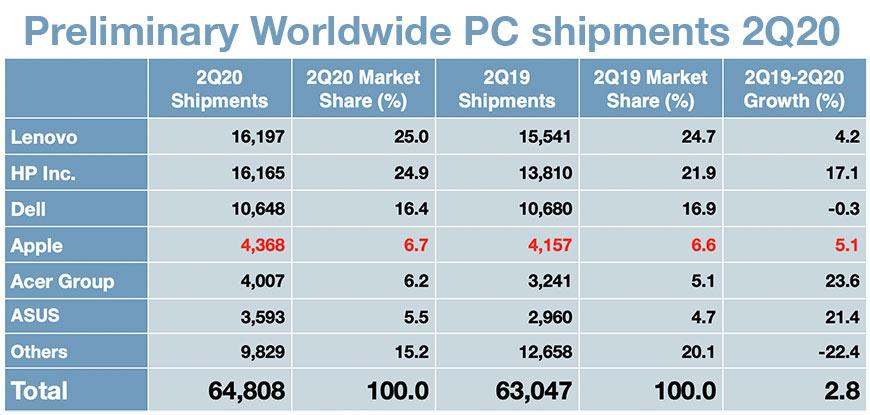 Mac电脑出货量成长!明年采用苹果自研芯片准备大爆发