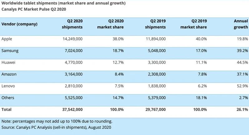 今年第二季度iPad平板狂卖1430万台:独霸平板市场