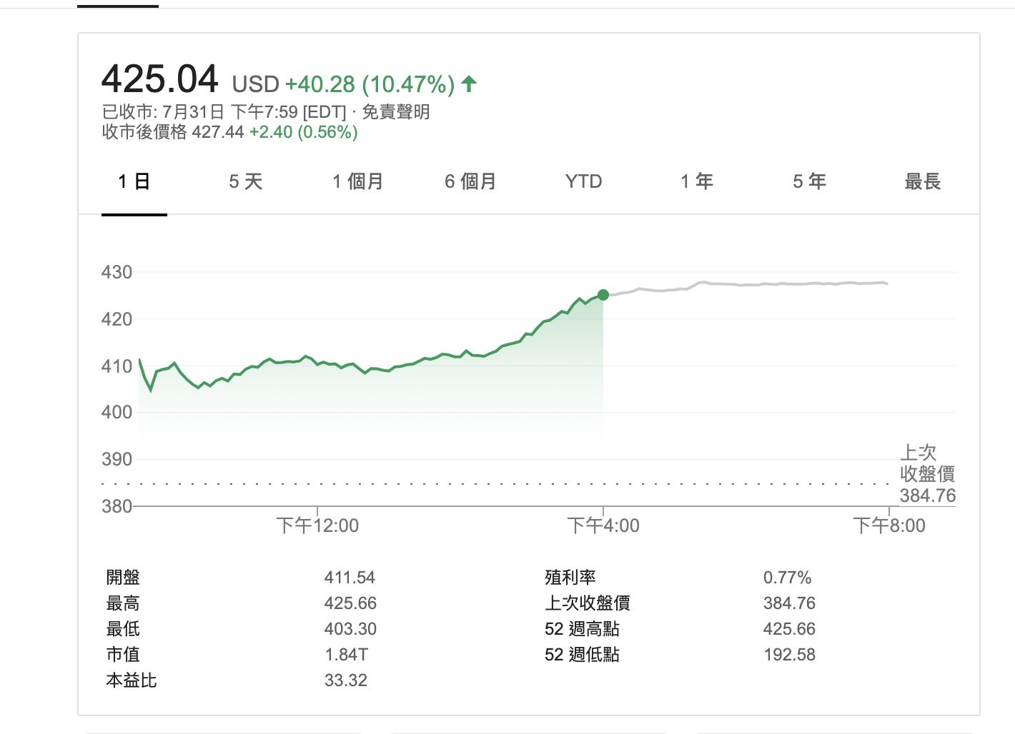 股价暴涨10% :Apple重夺全球最高市值公司地位