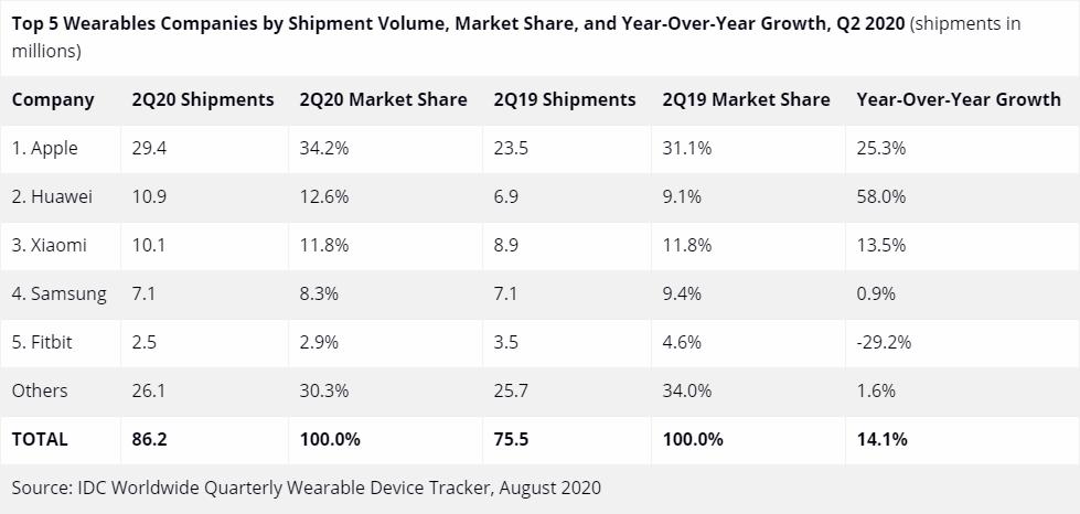 今年第二季可穿戴设备市场增长显著:Apple持续称霸