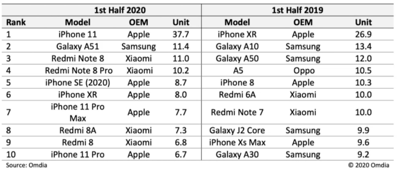 iPhone 11成2020上半年最受欢迎手机