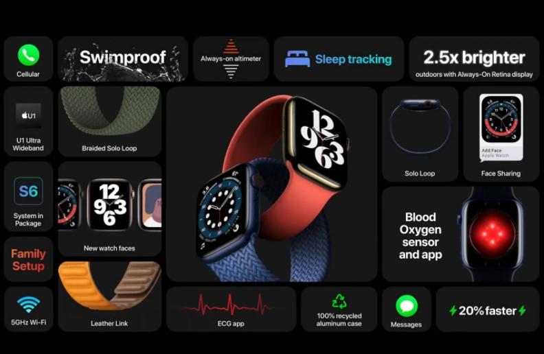 Apple Watch S6支持2.4GHz及5GHz双频高速Wi-Fi网络