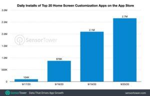 iOS 14 用户最爱主画面小工具排行榜!下载量破570 万