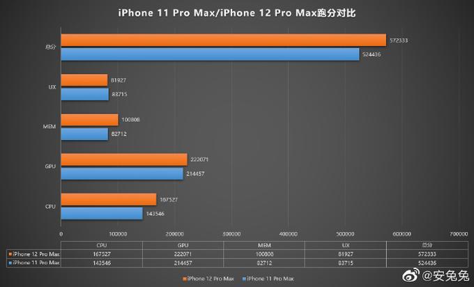 疑似iPhone 12 Pro Max跑分曝光