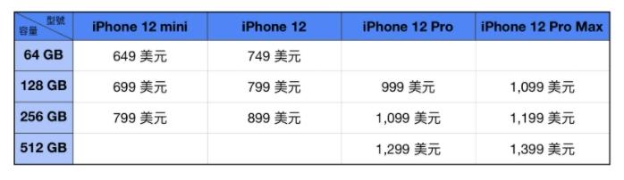 iPhone 12系列完整售价清单曝光