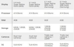 iPhone 12最终爆料:Face ID更快、续航更久、变焦更好