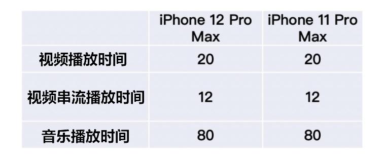 iPhone 12 Pro Max电池容量曝光 : 竟比11 Pro Max少
