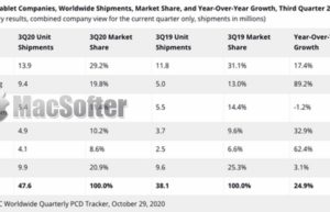 iPad霸主地位十年无法撼动:继续称霸2020平板市场