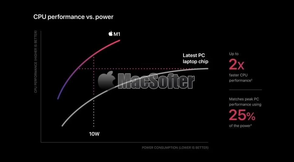 苹果正式发布M1芯片!专为Mac打造的惊人性能5纳米核心