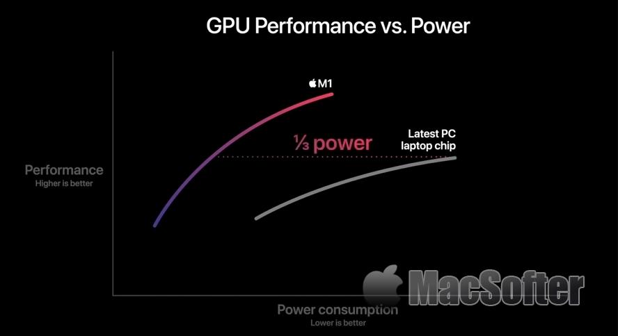 高级用户注意:M1版Mac不支持eGPU