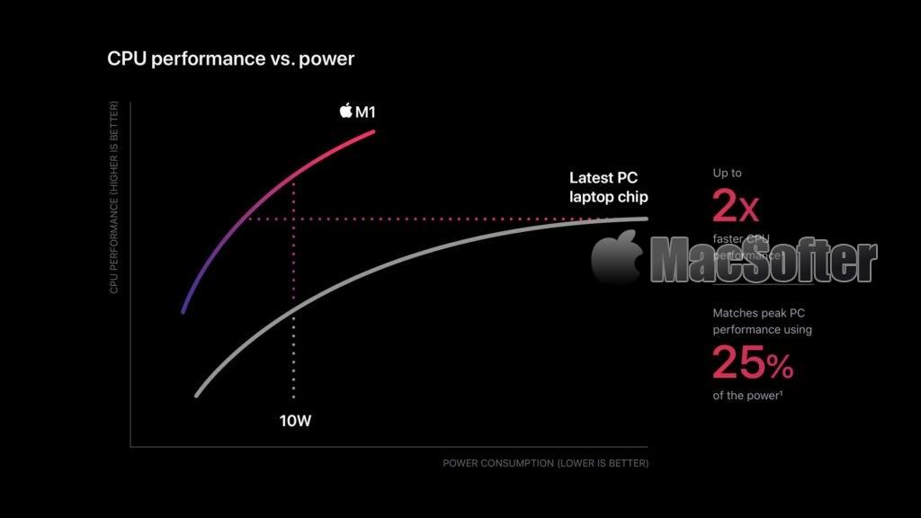 M1处理器会为了省电而降频吗?实际测试告诉你