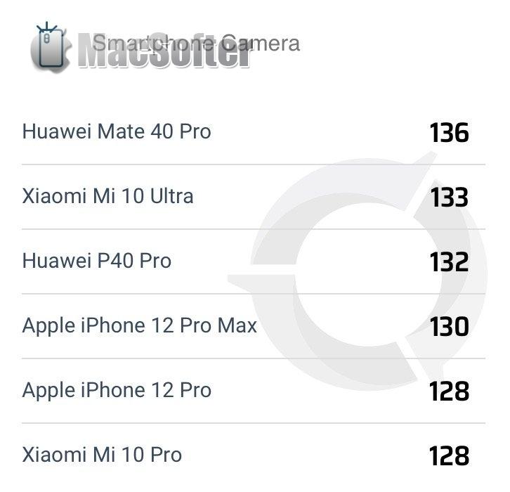 iPhone 12 Pro Max跑分来了 :  比Pro更Pro