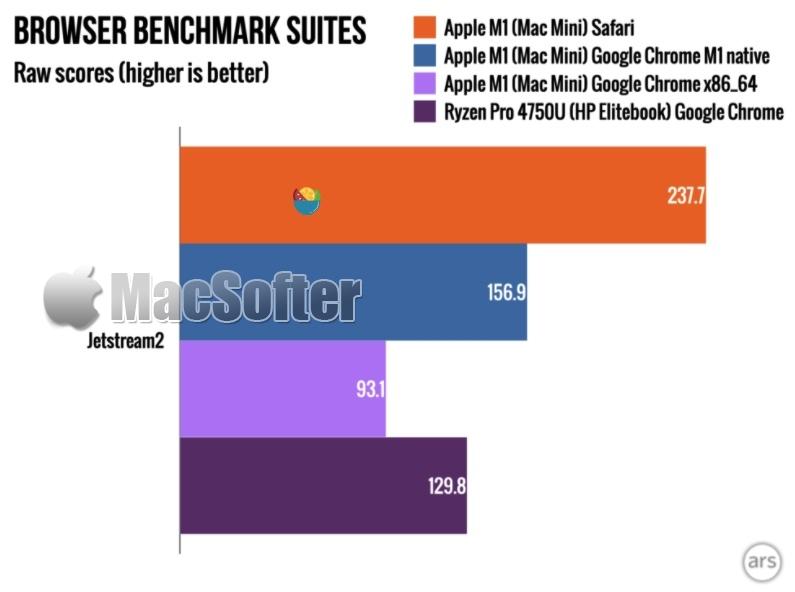 Google Chrome for M1 Mac 运行速度比Rosetta 2版本快80%