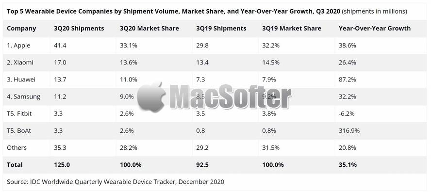 Apple Watch销售再突破:上季度出货量达1180万台