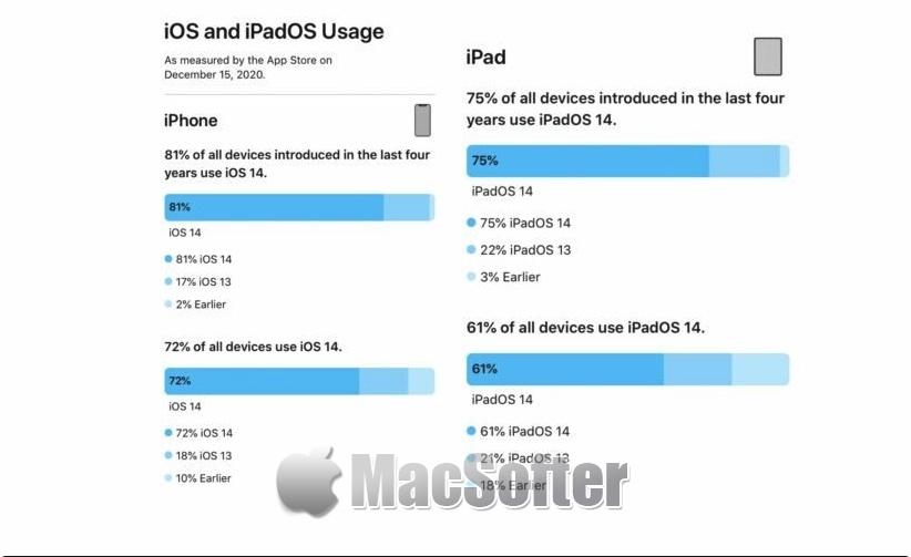 苹果表示81%的iPhone已升级iOS 14
