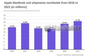 M1版Mac吹起反攻PC号角:MacBook出货量快速增长