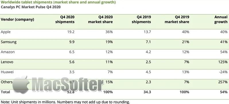 iPad上季出货量是第二名两倍:继续主导平板电脑市场