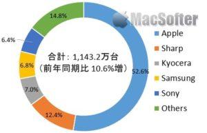 国际数据信息(IDC)统计显示上季度每两个日本人就有一个是拿iPhone