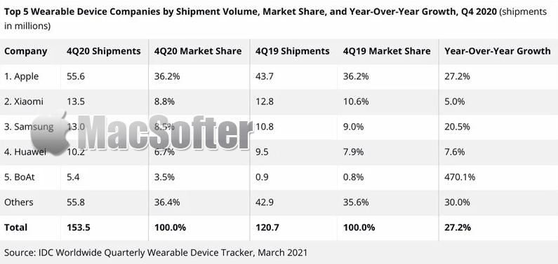 苹果Apple Watch和AirPods继续统治可穿戴设备市场