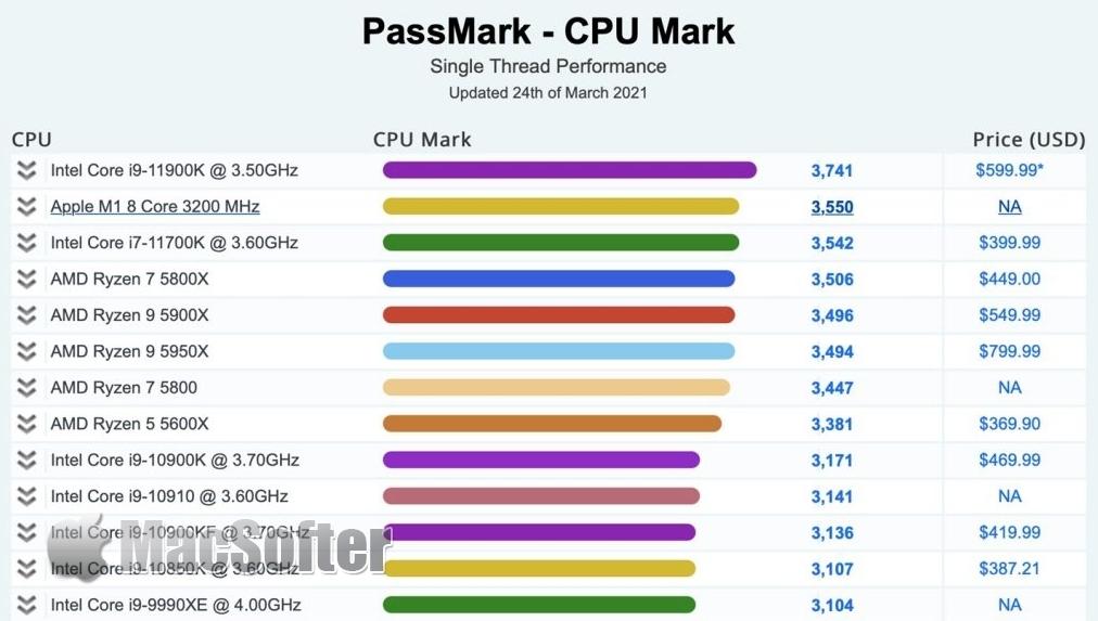 英特尔第11代CPU跑分比拼:不敌苹果M1单核性能