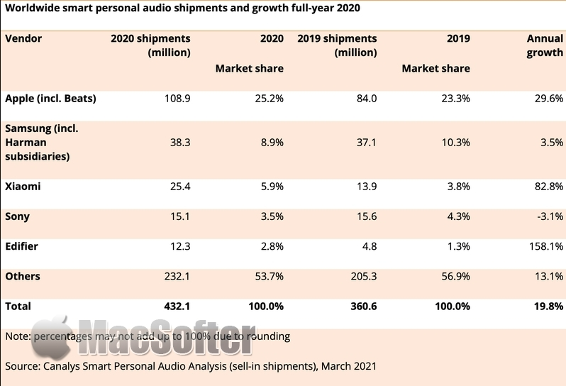 苹果靠AirPods和Beats称霸个人音频设备市场:碾压第二