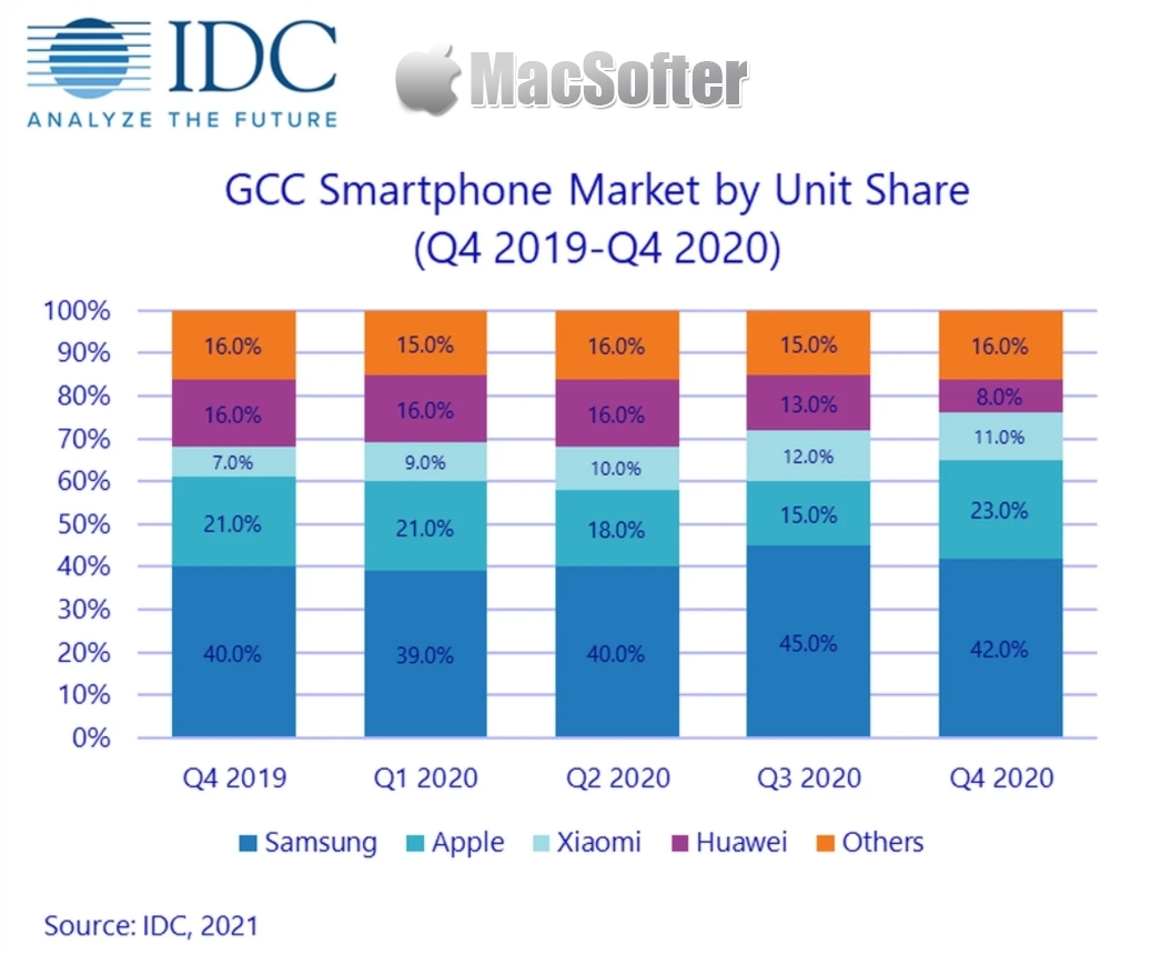 苹果iPhone 12上季在还玩国家出货大增55%