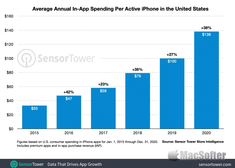 去年iPhone用户购买App平均花费$138美元:你有达标吗