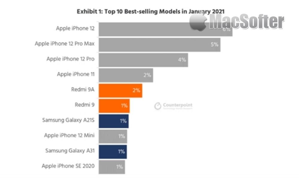 全球十大最畅销手机苹果独占六名:第1毫无悬念