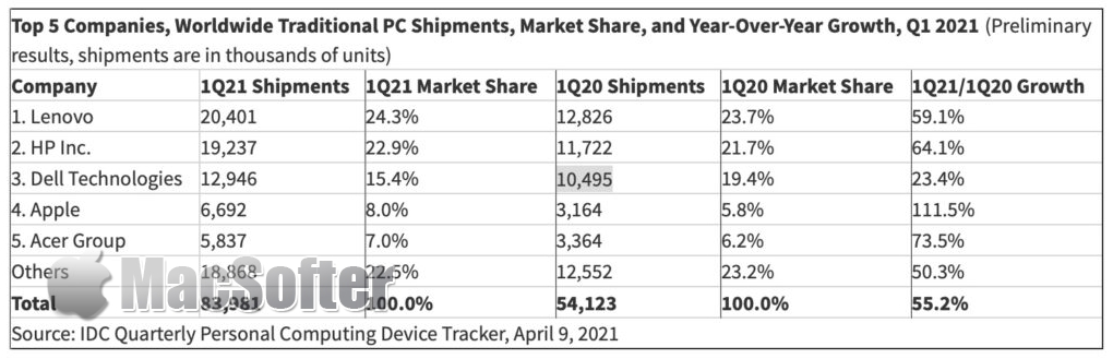 IDC数据显示全球电脑销量按年大增55%:苹果飚升111%