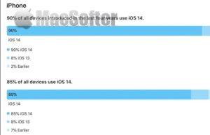 iOS 15发布前iOS 14安装率爆涨:高达90%