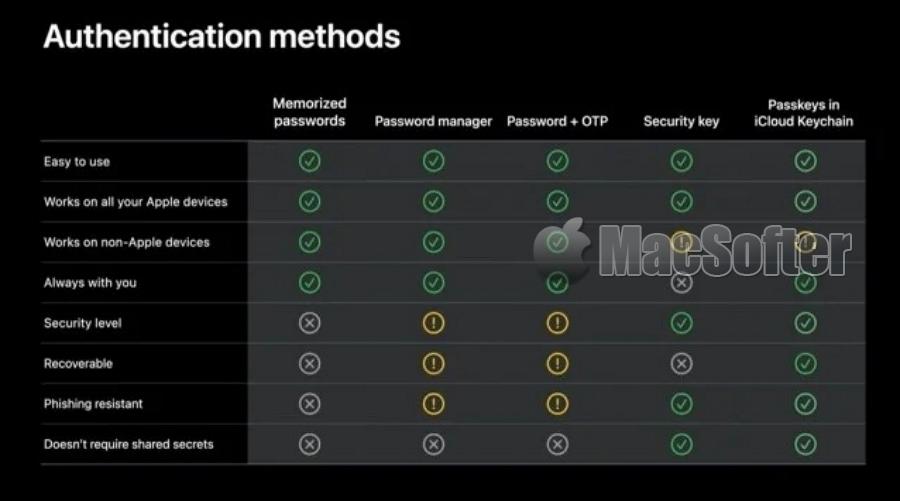 苹果准备干掉密码 :未来iPhone全面无码化